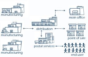 distributieketen baltisch drukwerk