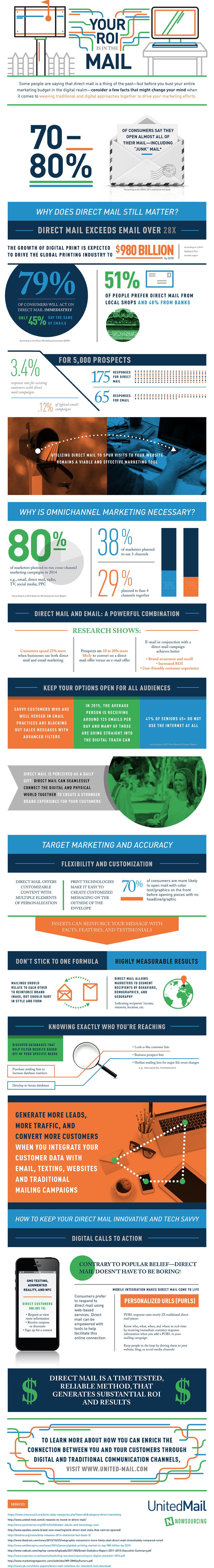 Direct Mail Infographic Drukwerk
