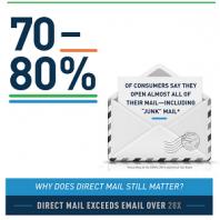Direct mail drukwerk